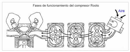 Fases de funcionamiento de un compresor tipo Roots