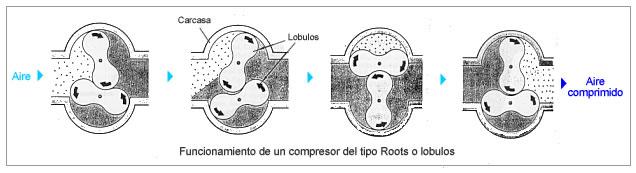 Funcionamiento de un compresor tipo Roots